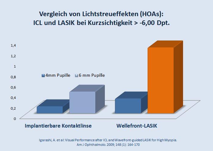 Vergleich von Lichtstreueffekten (HOAs) bei implantierbaren Kontaktlinsen und LASIK